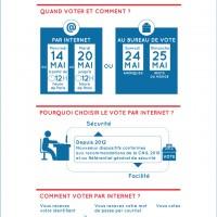 Voter par voie électronique