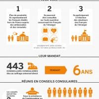 Le rôle des conseillers consulaires